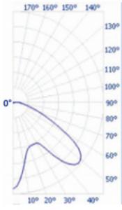 360-Lens-Graph-175x300
