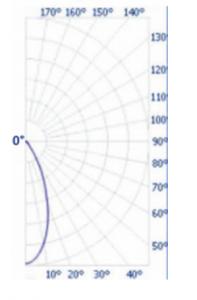 50-Lens-Graph-197x300