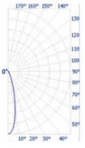 25-Lens-Graph-172x300