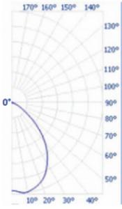 75-Lens-Graph-175x300